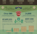 WW100 infographic